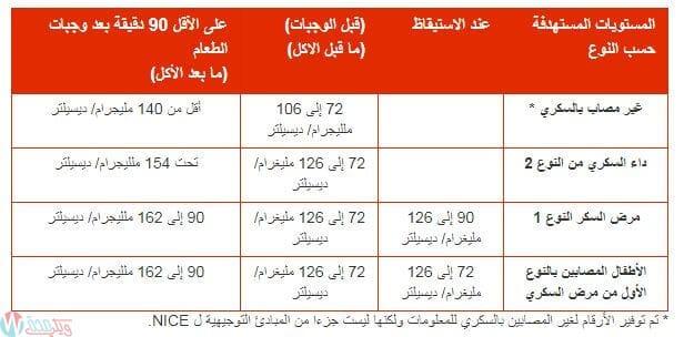 [جدول] معدل السكر الطبيعي حسب العمر صائم وفاطر وعشوائي 2