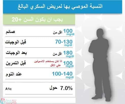 معدل السكر المستهدف للبالغين