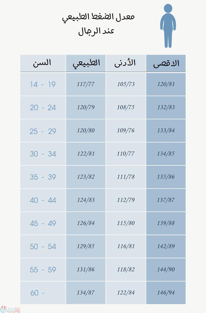 معدل الضغط الطبيعي عند الرجال حسب السن