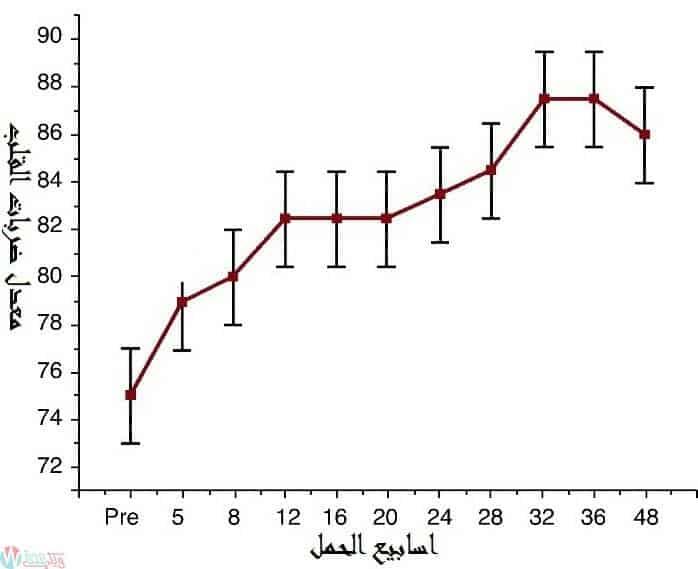 معدل النبض الطبيعي للحامل